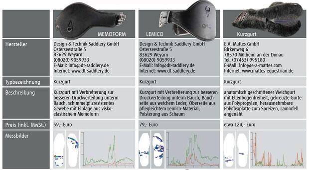 CAV 11_2010 Sattelgurt Messung_Produkte_1