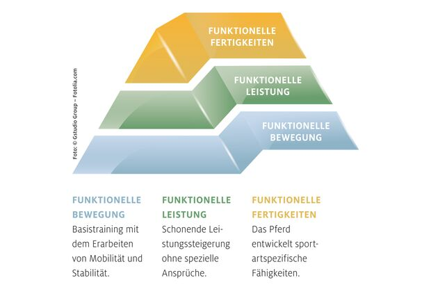 CAV 201708 Wohlfühltraining Bewegungs-Pyramide