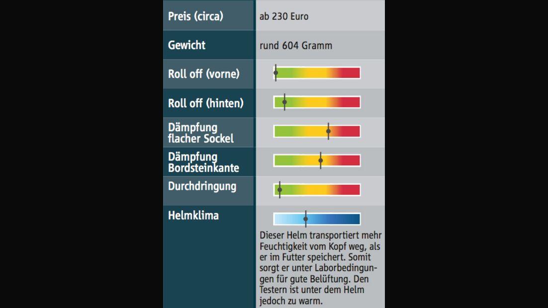 CAV Reithelmtest Busse Defender Testergebnisse