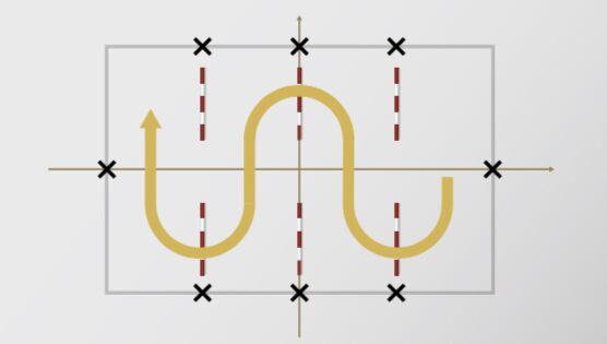 CAV Schlangenlinien Grafik